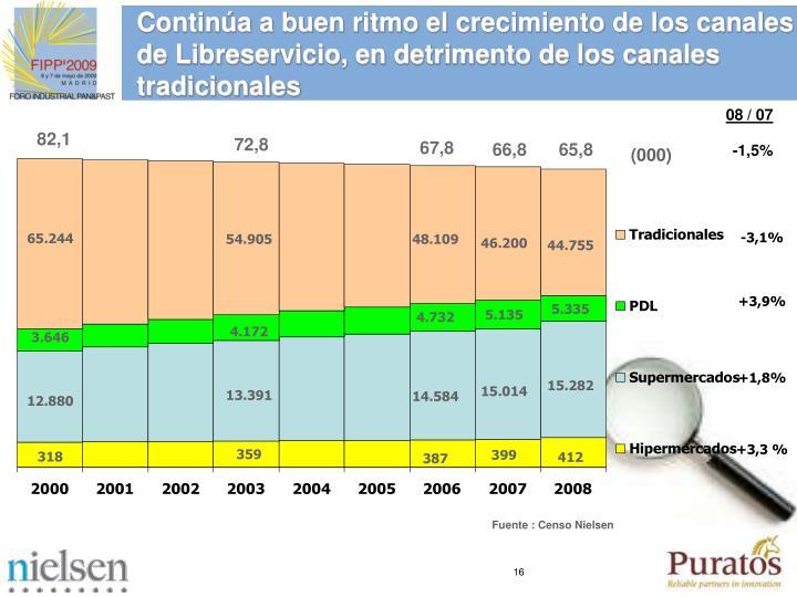 Contina a buen ritmo el crecimiento de los canales de Libreservicio, en detrimento de los canales tradicionales