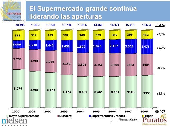 El Supermercado grande contina liderando las aperturas