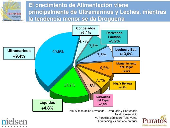 El crecimiento de Alimentacin viene principalmente de Ultramarinos y Leches, mientras la tendencia menor se da Droguera