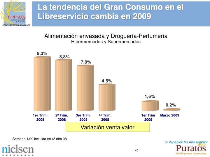 La tendencia del Gran Consumo en el Libreservicio cambia en 2009