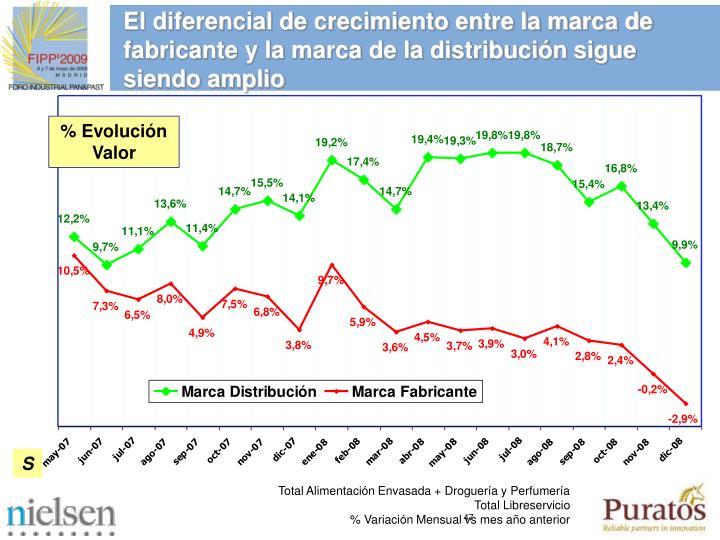 El diferencial de crecimiento entre la marca de fabricante y la marca de la distribucin sigue siendo amplio