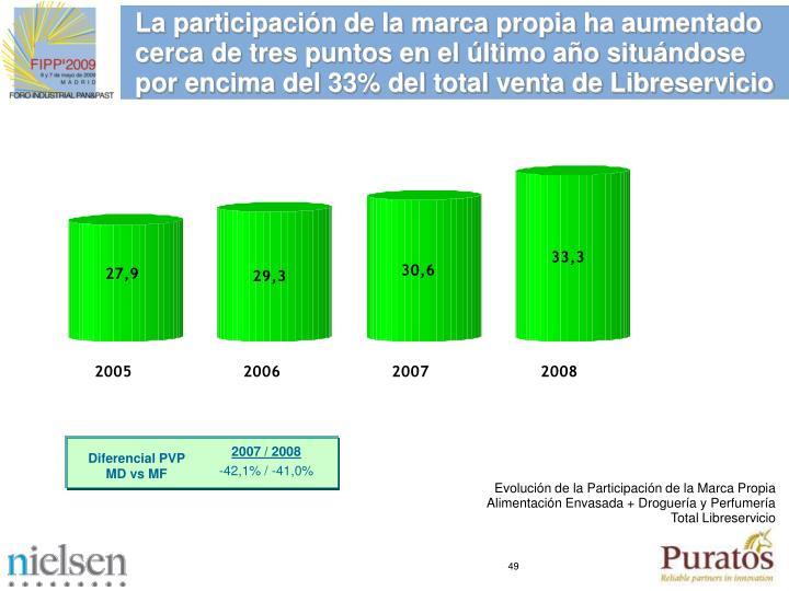La participacin de la marca propia ha aumentado cerca de tres puntos en el ltimo ao situndose por encima del 33% del total venta de Libreservicio