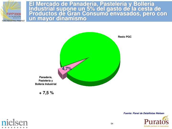 El Mercado de Panadera, Pastelera y Bollera Industrial supone un 5% del gasto de la cesta de Productos de Gran Consumo envasados, pero con un mayor dinamismo
