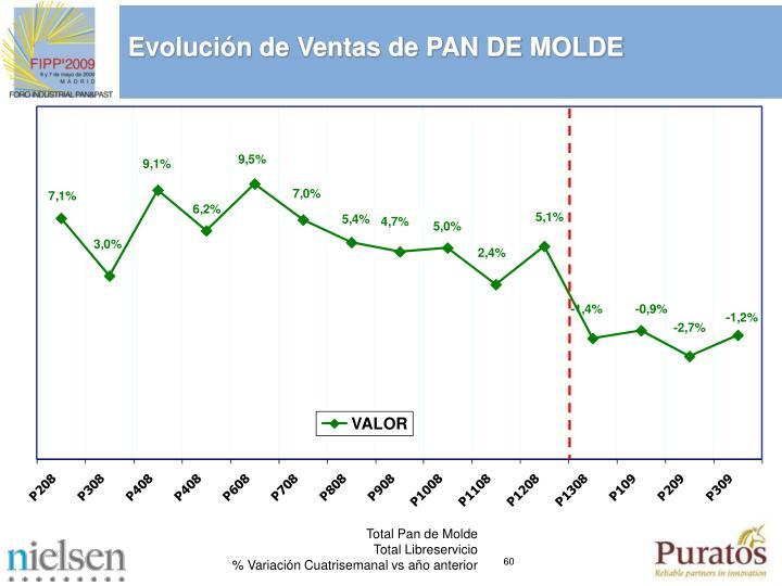 Evolucin de Ventas de PAN DE MOLDE