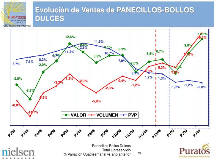 Evolucin de Ventas de PANECILLOS-BOLLOS DULCES
