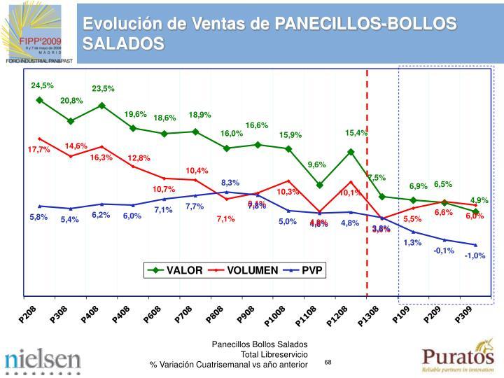 Evolucin de Ventas de PANECILLOS-BOLLOS SALADOS