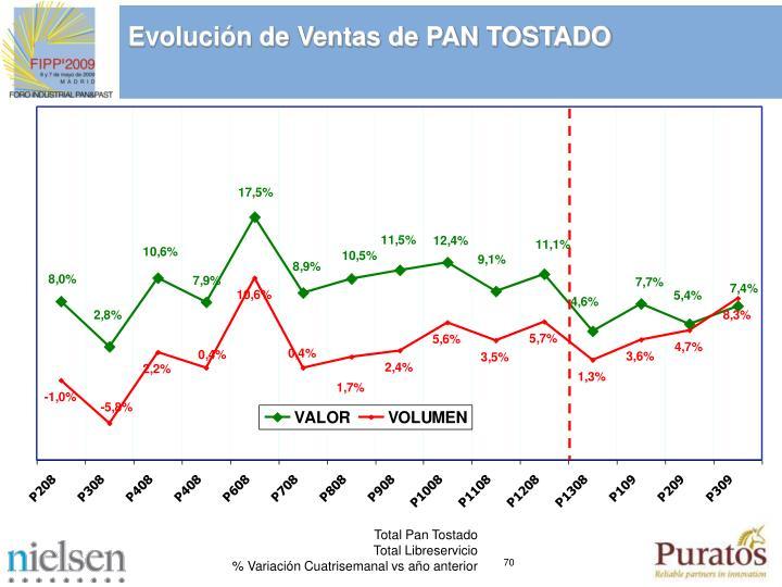 Evolucin de Ventas de PAN TOSTADO