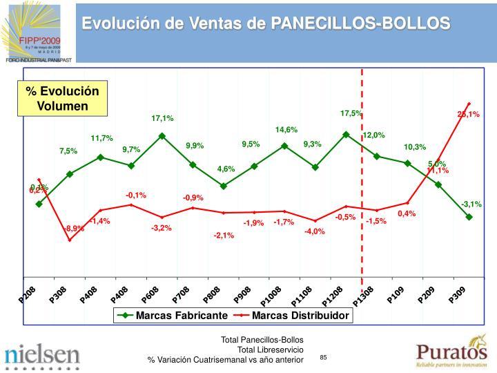 Evolucin de Ventas de PANECILLOS-BOLLOS