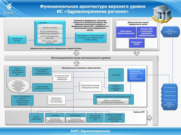 Интеграционная шина регионального уровня