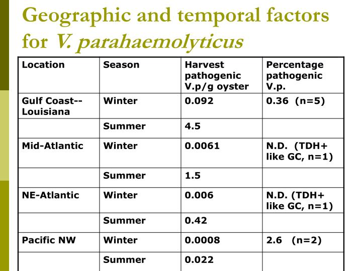 Geographic and temporal factors for