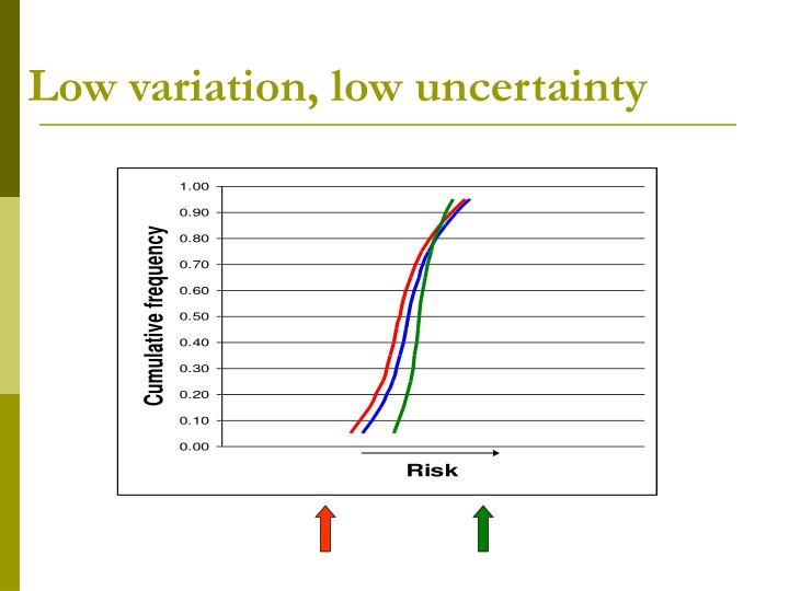 Low variation, low uncertainty