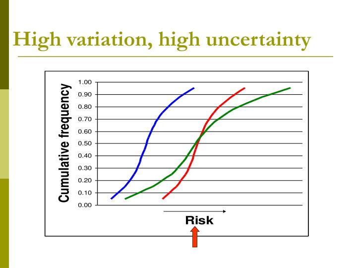 High variation, high uncertainty