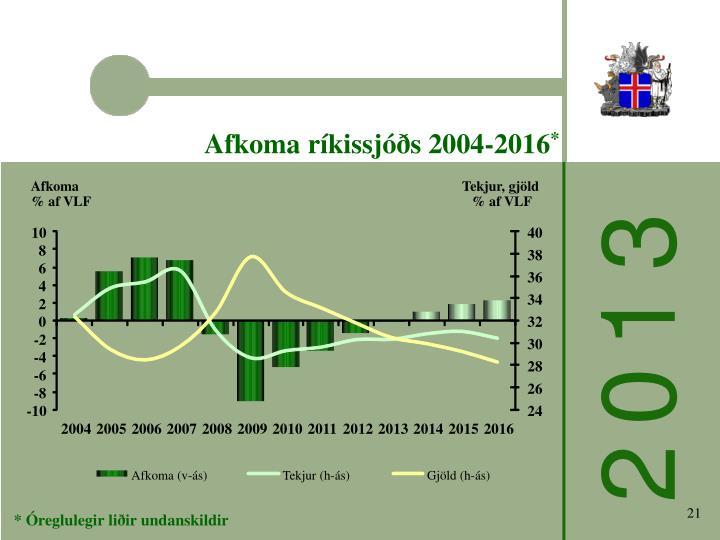 Afkoma ríkissjóðs 2004-2016