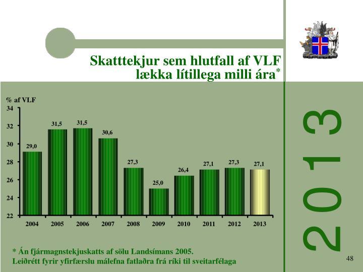 Skatttekjur sem hlutfall af VLF lækka lítillega milli ára