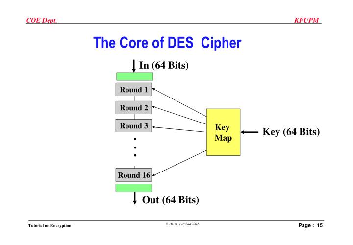 The Core of DES  Cipher