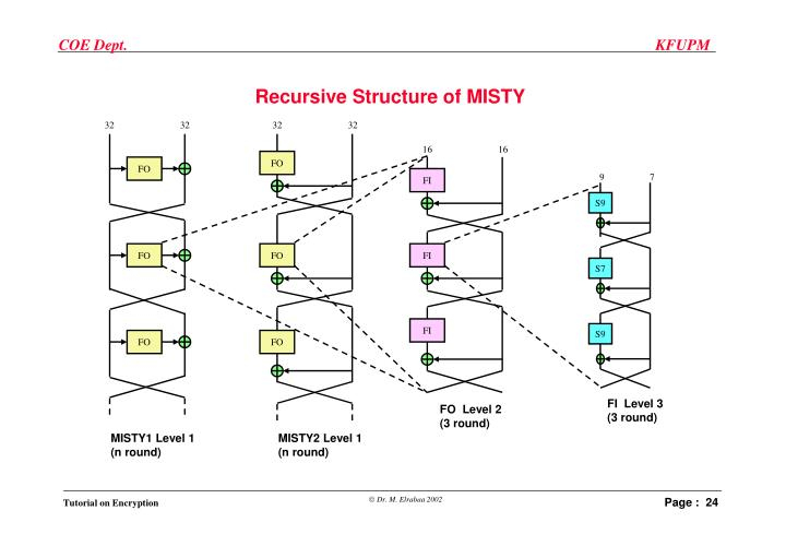 Recursive Structure of MISTY