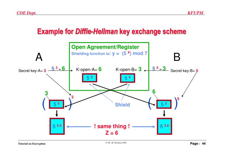 Open Agreement/Register