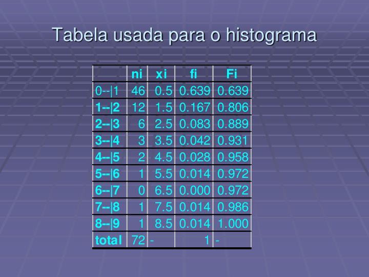 Tabela usada para o histograma