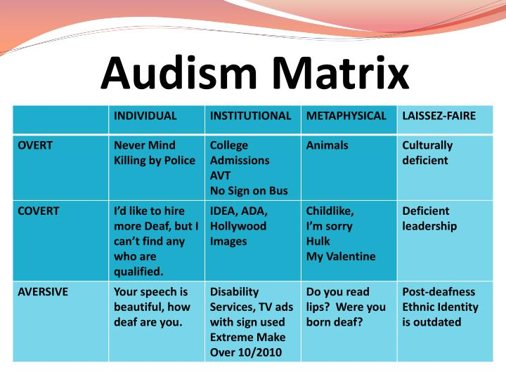 Audism Matrix