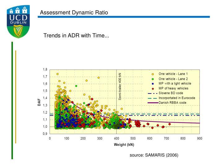 Assessment Dynamic Ratio