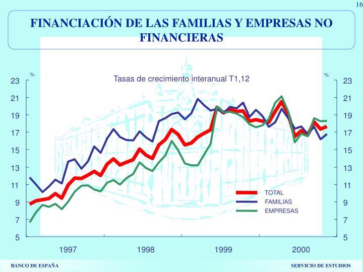 FINANCIACIÓN DE LAS FAMILIAS Y EMPRESAS NO FINANCIERAS