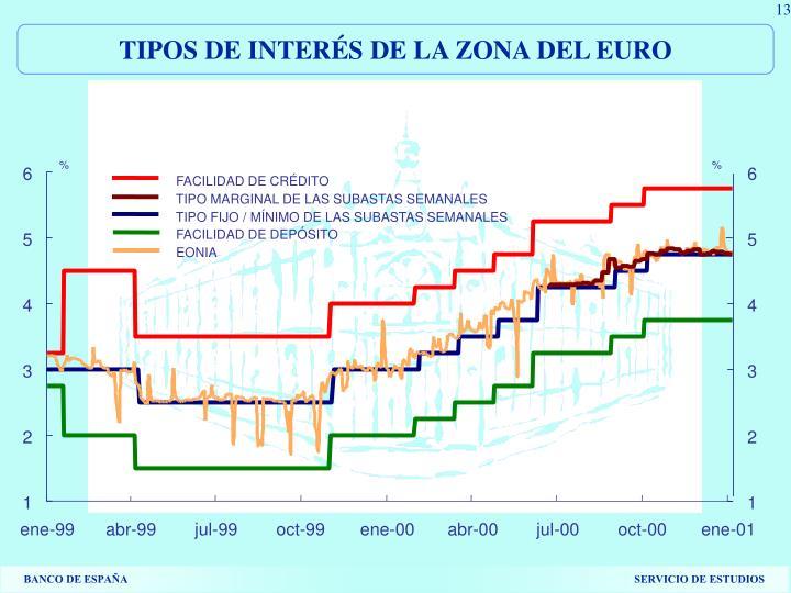 TIPOS DE INTERÉS DE LA ZONA DEL EURO