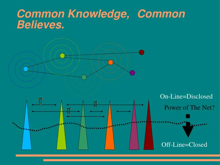 Common Knowledge, Common Believes.