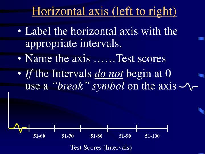 Horizontal axis (left to right)