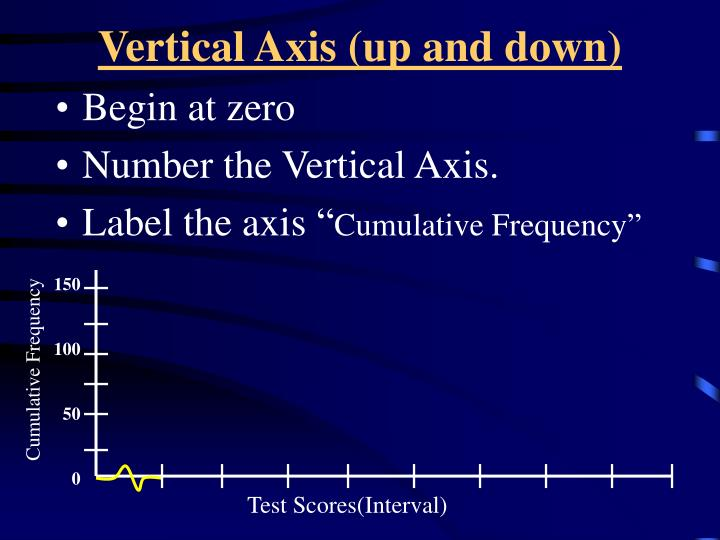 Vertical Axis (up and down)