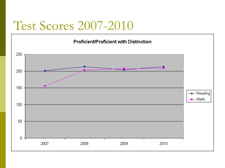 Test Scores 2007-2010
