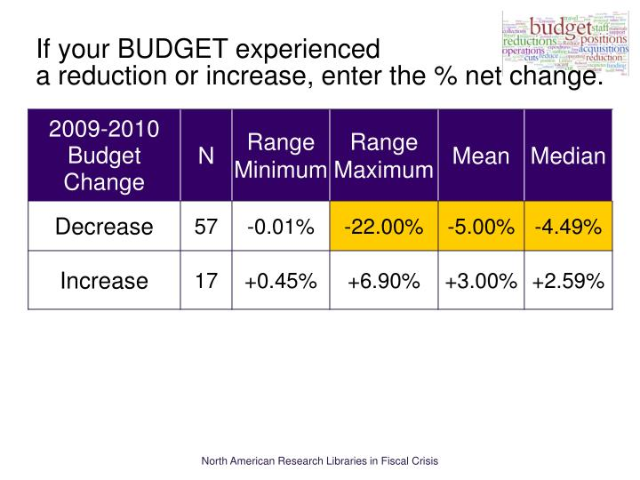 If your BUDGET experienced