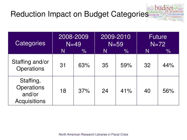 Reduction Impact on Budget Categories