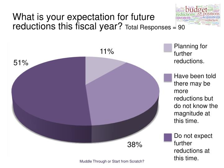 What is your expectation for future