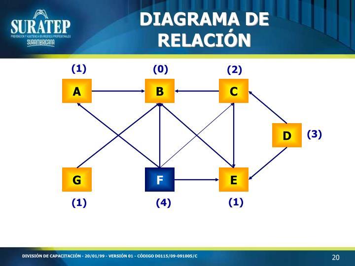 DIAGRAMA DE RELACIÓN