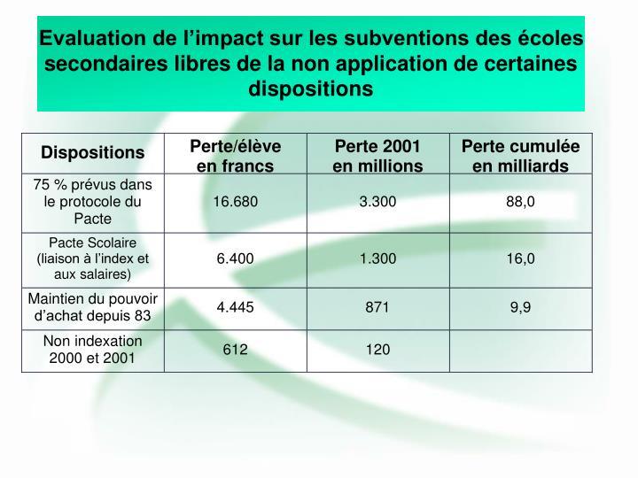 Evaluation de l'impact sur les subventions des écoles secondaires libres de la non application de certaines dispositions