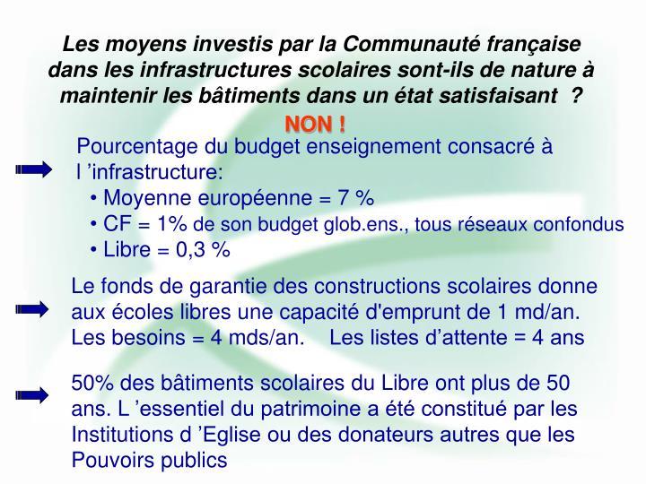Pourcentage du budget enseignement consacré à l'infrastructure: