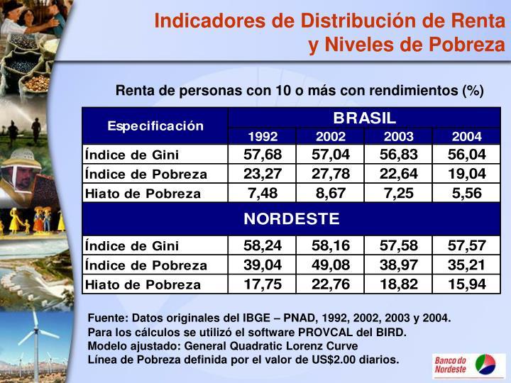 Indicadores de Distribución de Renta