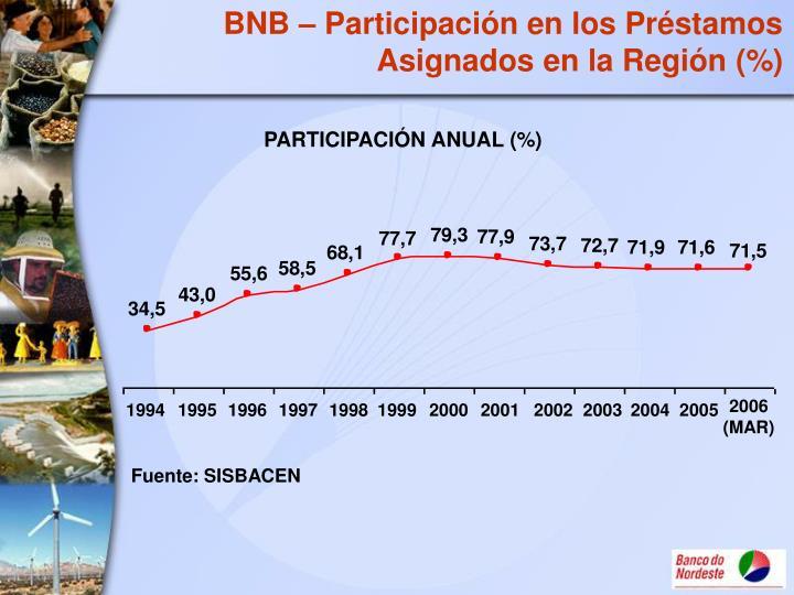 BNB – Participación en los Préstamos Asignados en la Región (%)
