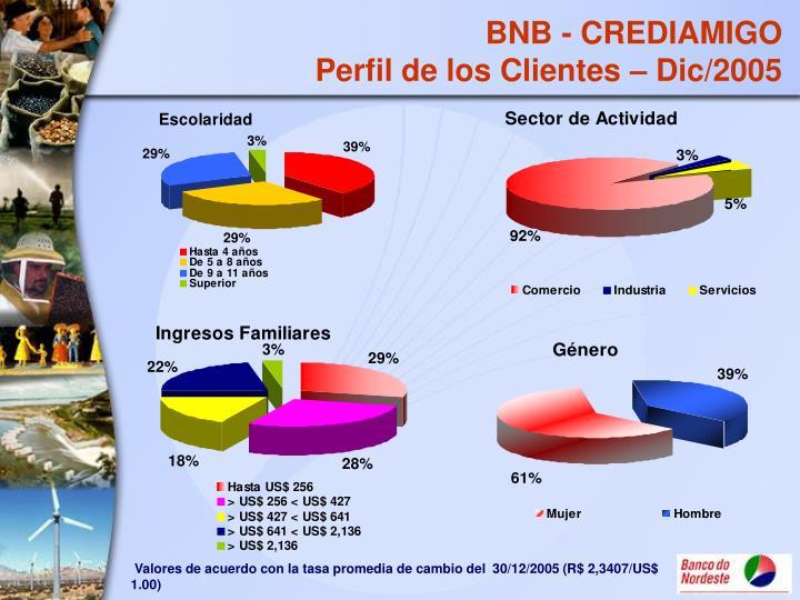 BNB - CREDIAMIGO
