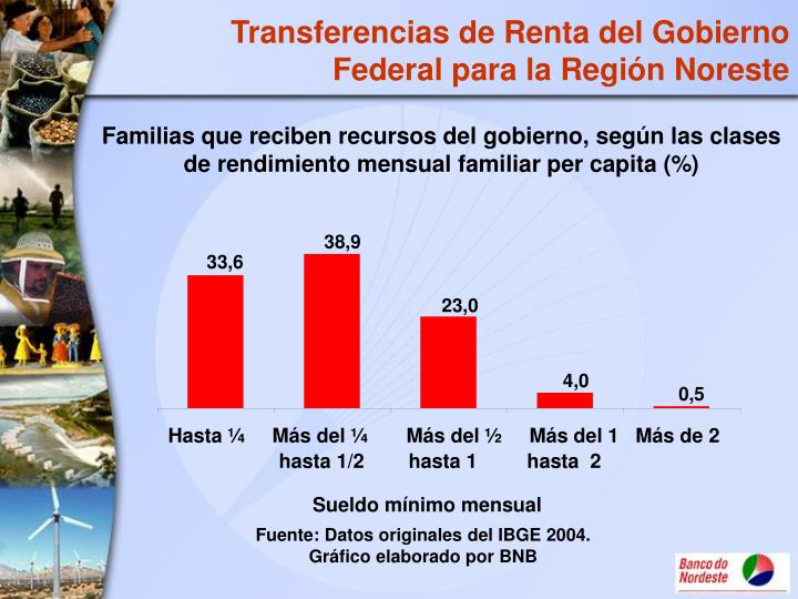 Transferencias de Renta del Gobierno Federal para la Región Noreste