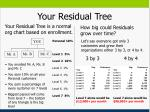 your residual tree