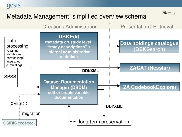 Metadata Management: simplified overview schema