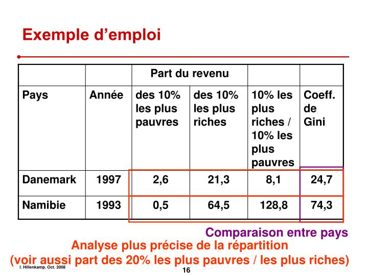 Exemple d'emploi