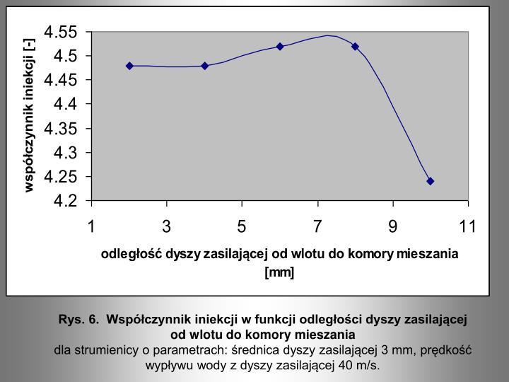 Rys. 6.  Współczynnik iniekcji w funkcji odległości dyszy zasilającej