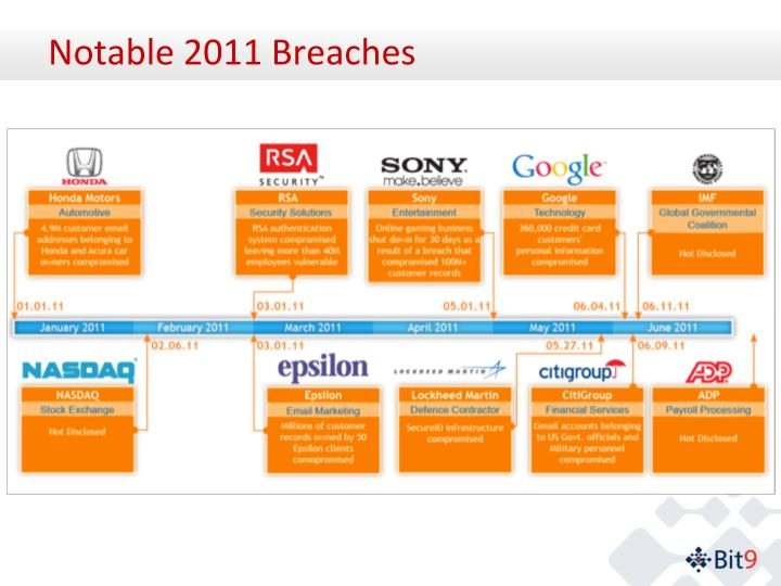 Notable 2011 breaches