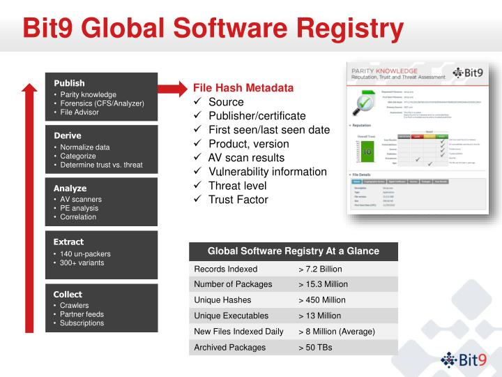 Bit9 Global Software Registry
