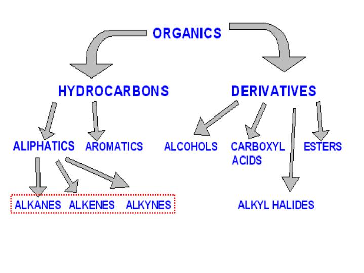 Alkenes and alkynes contain c c double and triple bonds general alkene formula c n h 2n