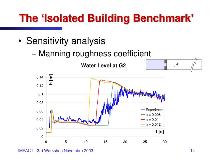 The 'Isolated Building Benchmark'