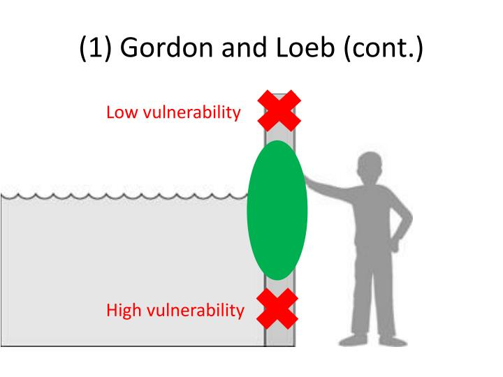 (1) Gordon and Loeb (cont.)
