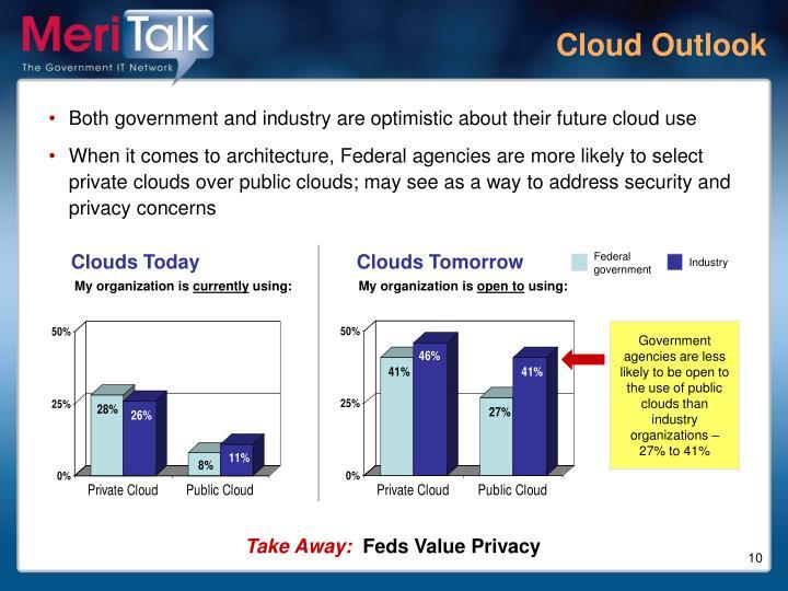 Cloud Outlook